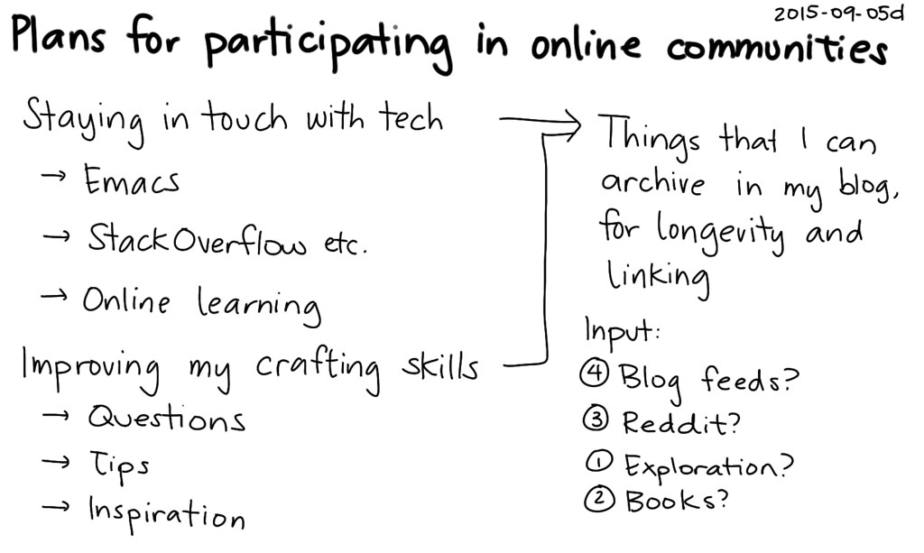2015-09-05d Plans for participating in online communities