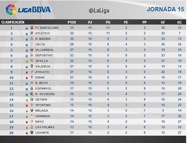 Liga BBVA (Jornada 15): Clasificación