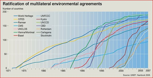Ratification Of Multilateral Environmental Agreements Grid Arendal
