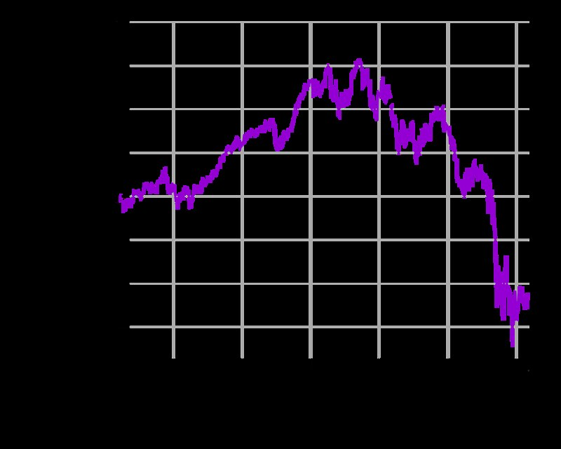 Dow Jones Industrial Average crash in 2008 during Great Recession