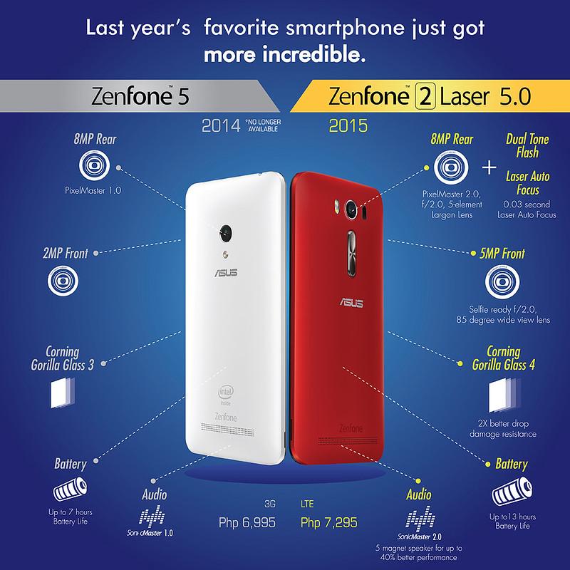 Asus Zenfone vs Asus Zenfone 2 Laser