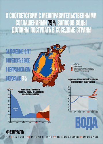 Water resources and demand in the Aral Sea region [Russian] | GRID