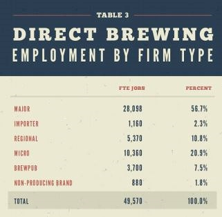 U.S. brewing jobs: 2014