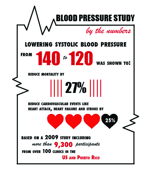 blood pressure infographic color