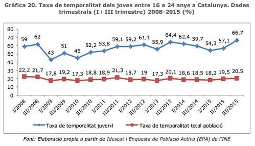 Taxa de temporalitat dels joves entre 16 a 24 anys a Catalunya. 2008-2015(%)