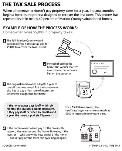 How tax lien process works