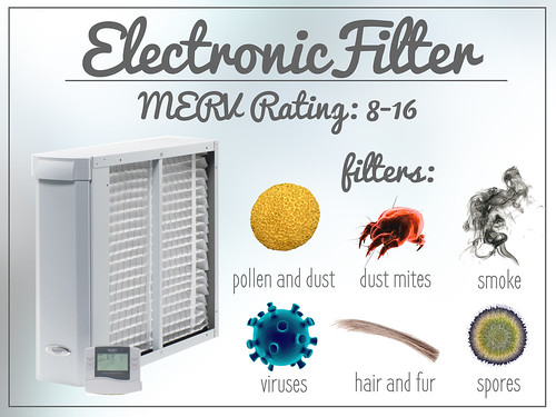 What is filtered by an electronic filter