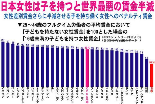 日本女性は子を持つと世界最悪の賃金半減