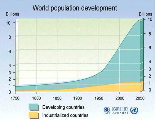 an analysis of earths population growth problem Urban problems human population growth is contributing factor in population growth in the world (2002) population characteristics of population characteristics of 20 most populous countries (2002) human population issues - growth growth rate populations grow (+) or decline.