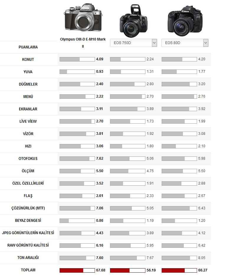 OM-D_E-M10_vs_Canon80D_Canon750D-ToplamPuan