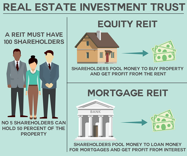 Real Estate Investment Trust with Home Warranty Coverage