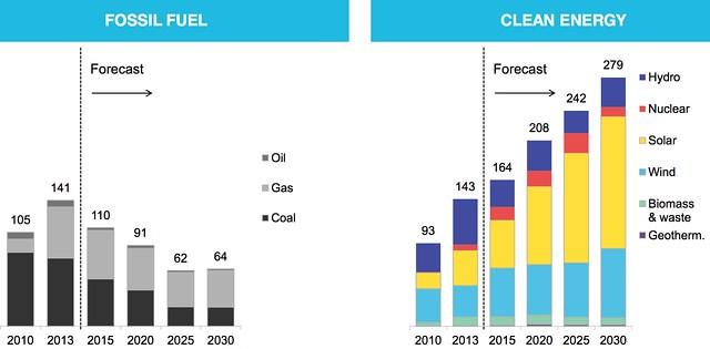 Khả năng sản xuất của những nguồn năng lượng (GW). Nguồn: Bloomberg New Energy Finance