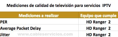 Equipos para medir calidad de televisión IPTV  resolucion CRC