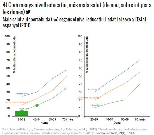Com menys nivell educatiu, més mala salut (de nou, sobreror per a dones) via @sentitcritic