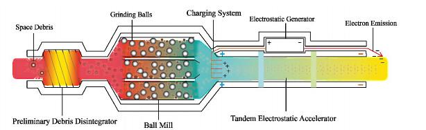 Motor que funciona con basura espacial