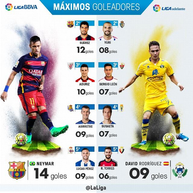 Liga BBVA (Jornada 13): Máximos Goleadores