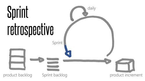 sprint_retrospective