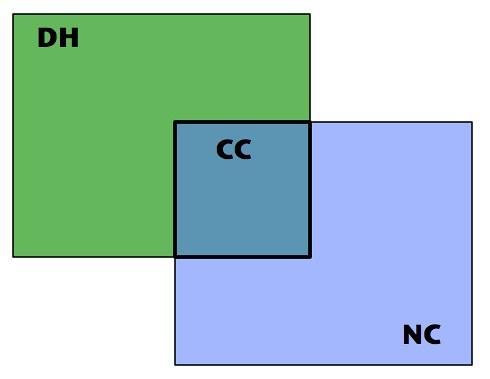 DH-CC-NC comp crit in context