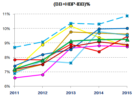 Lions starting/relief pitching 2011-2015 : (BB+HBP-IBB)%