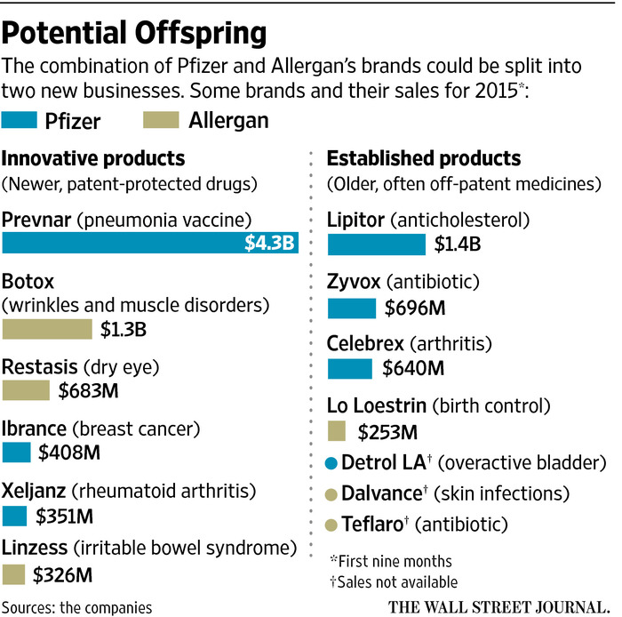 pfizer-allergan-2