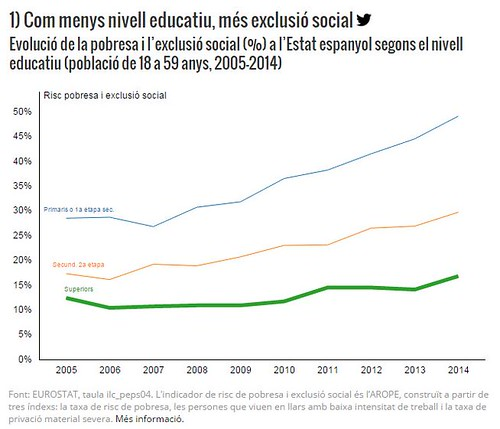 Com menys nivell educatiu, més exclusió social. Via El Crític