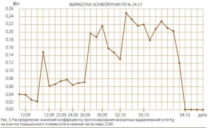 значений коэффициента прогнозирования внезапных выдавливаний угля Кg на участке повышенного отжима угля в нижней части лавы 2594