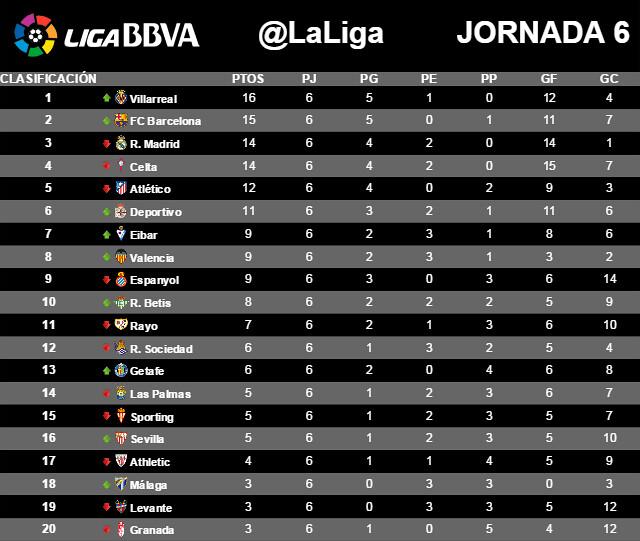 Liga BBVA (Jornada 6): Clasificación