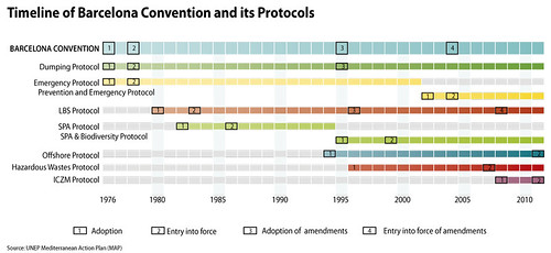 Timeline of Barcelona Convention and its Protocols   GRID