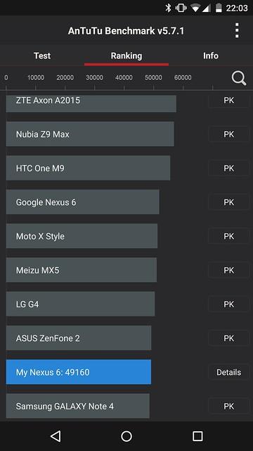 Nexus 6 - AnTuTu Ranking