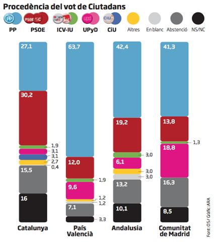 15j18 ara Procedencia votantes Ciudadanos
