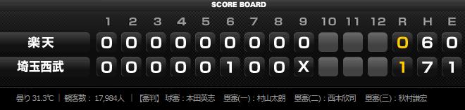 2015年8月18日埼玉西武ライオンズVS東北楽天ゴールデンイーグルス17回戦スコアボード