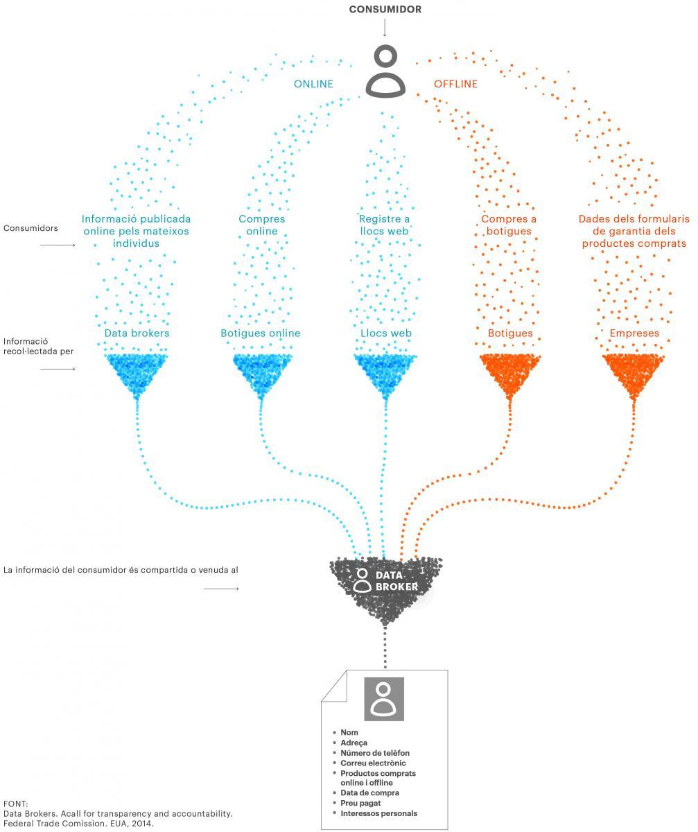 Infografia sobre Data Broker , com funciona el Big Data #privacitat