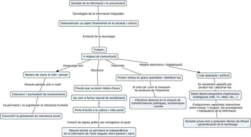 Lectura Adell.cmap