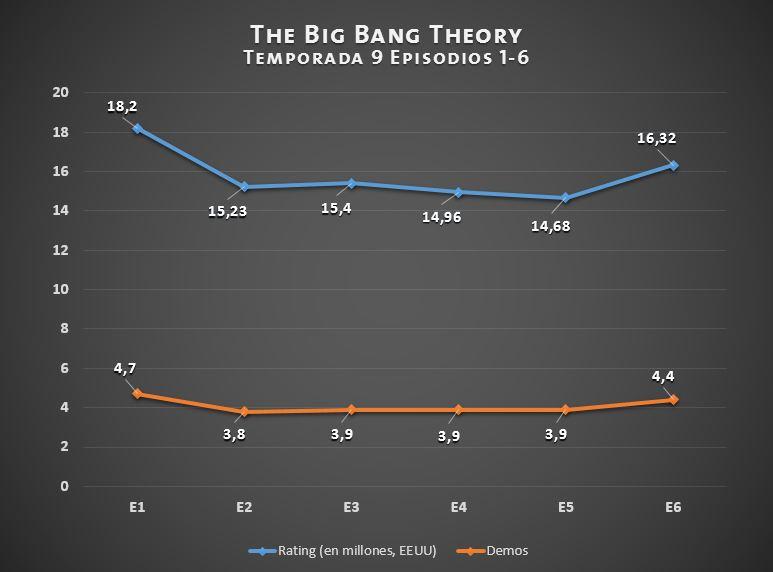 tbbt-t09-ratings-e06