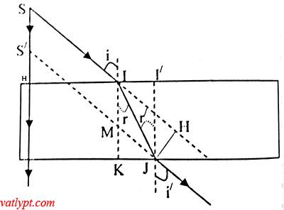 Chương VI: Bài tập khúc xạ ánh sáng
