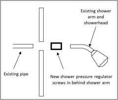 Installation of a Shower Regulator