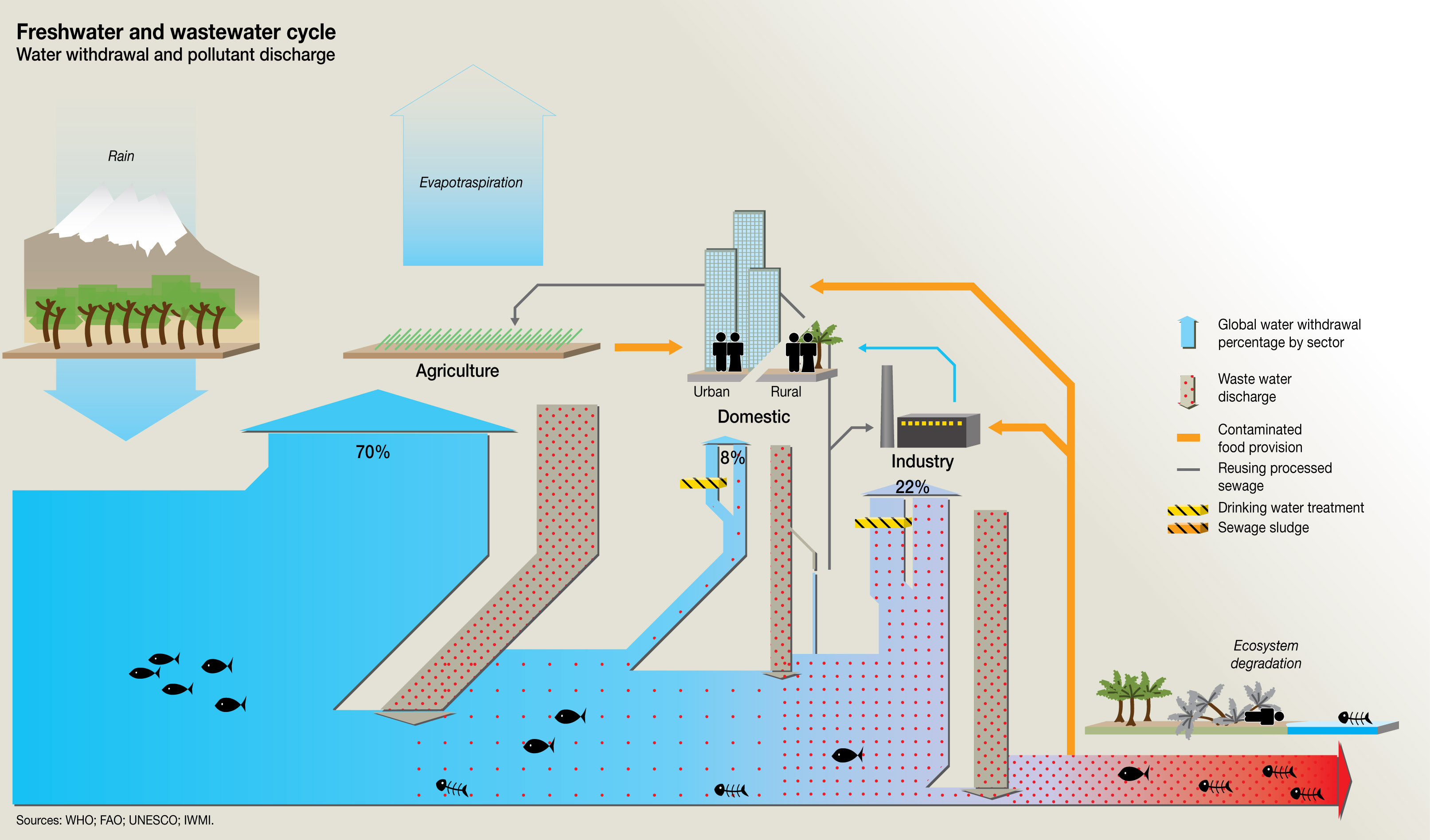 Freshwater And Wastewater Cycle Water Withdrawal And