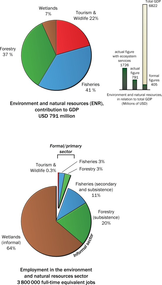 Uganda Quantifying The Importance Of Environment And