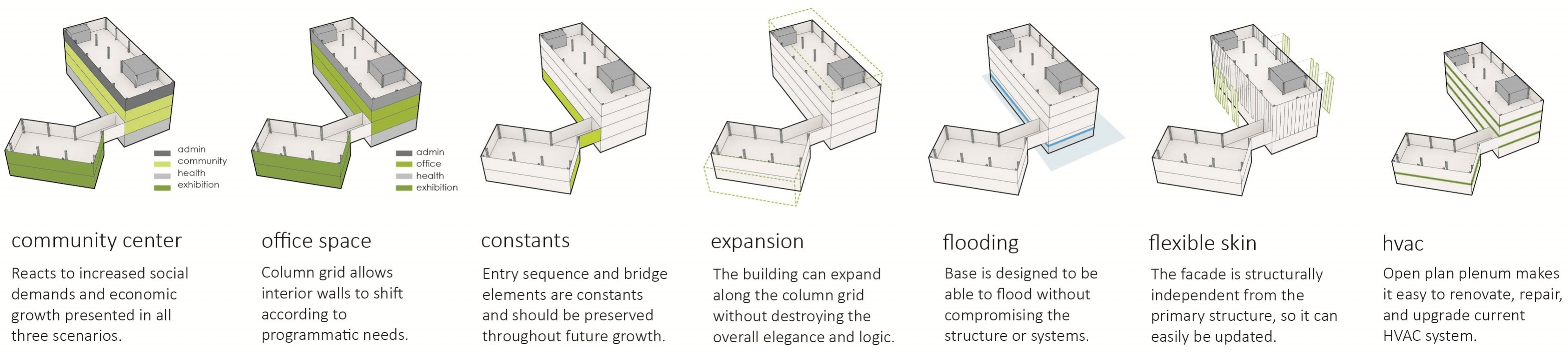Picture of the Future Use Scenarios of the Building