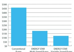 Annual Energy Costs for Pool Pumps
