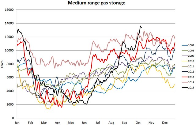 UK medium range gas storage 16 Oct 2015