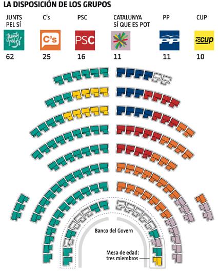 15j24 LV El nuevo parlamento catalán 2