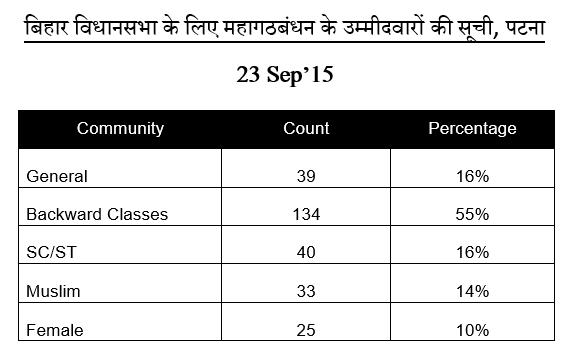 mahagathbandhan_jdu_rjd_coni_bihar_assembly_election_2015_candidates_list_percentage