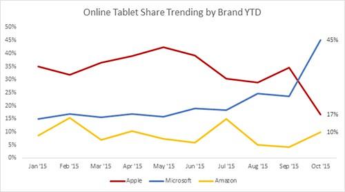 Online-Tablet-Share-Trending-by-Brand-YTD