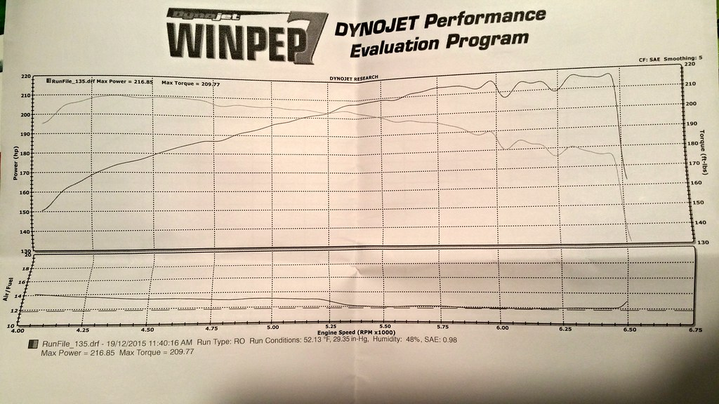 Post your e36 M3 Dyno Charts [Archive] - Page 2 - BMW M3 Forum com