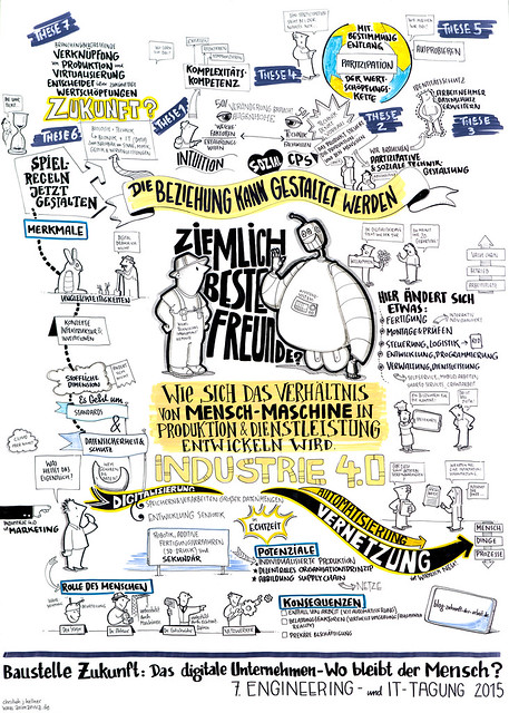 7. Engineering- und IT-Tagung: Graphic Recordings