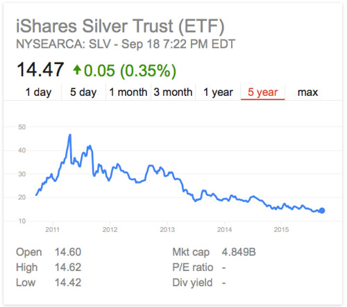 slv share chart