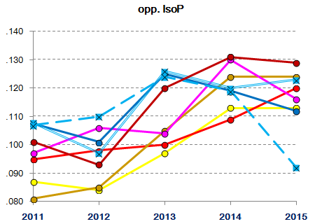 Lions starting/relief pitching 2011-2015 : Opponent IsoP