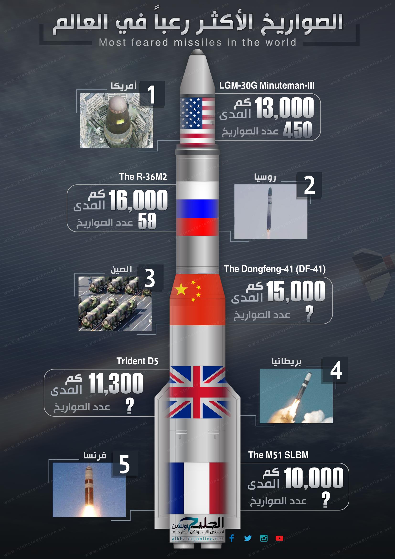 انفوجرافيك-الصواريخ