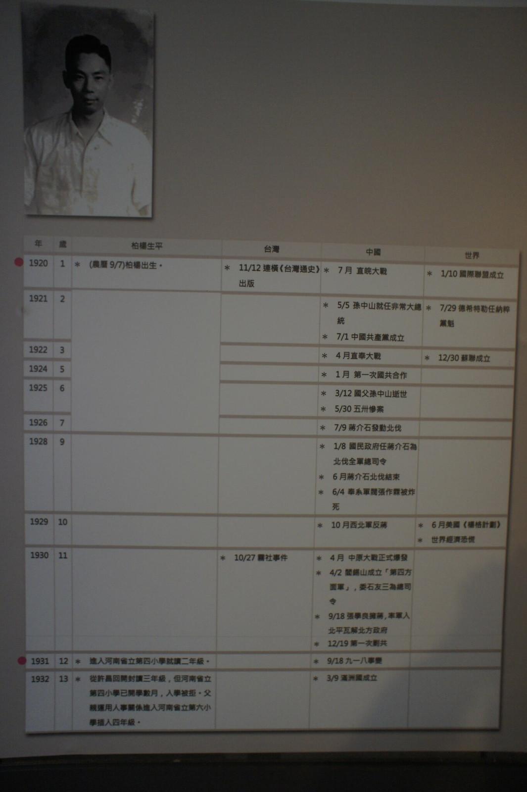 台南中西區柏楊文物館  (6)